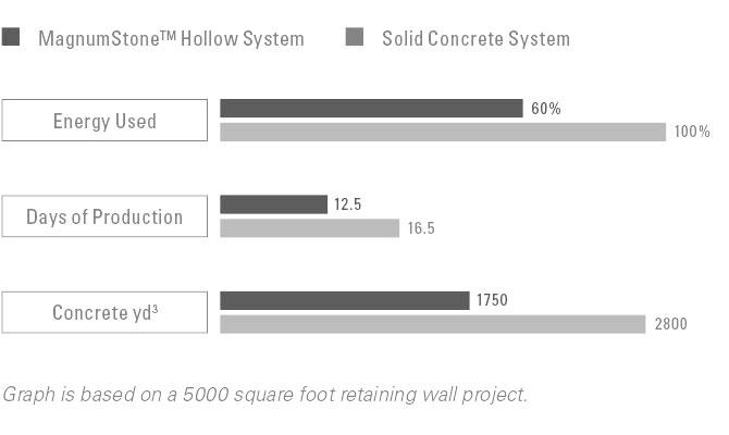 MaxumStone Production Advantage Chart